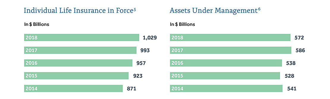 Life Insurance In Force and Assets Under Management charts