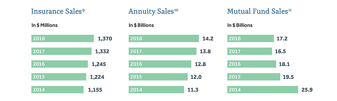 Insurance Sales, Annuity Sales, and Mutual Fund Sales charts