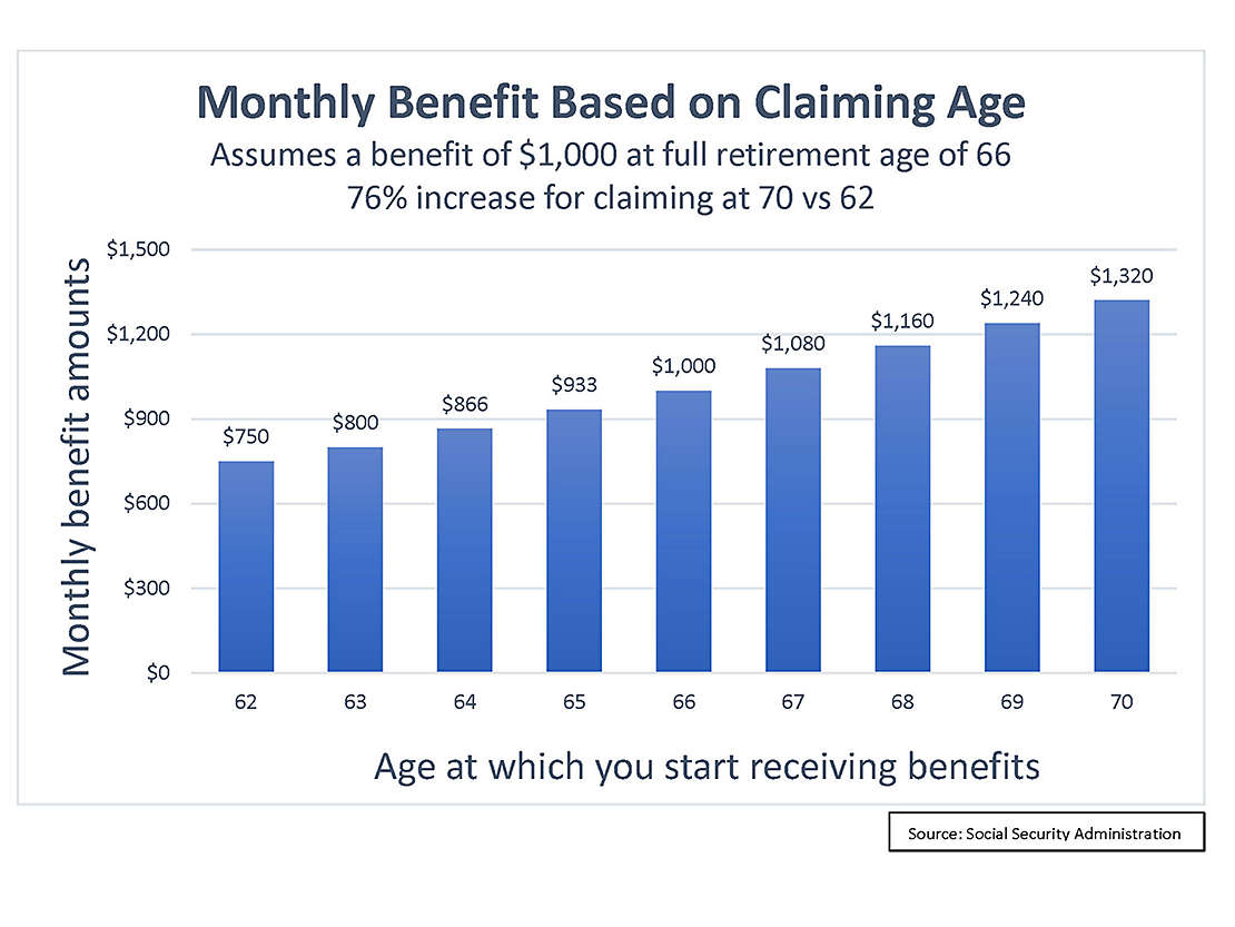 Monthly benefit based on claiming age chart