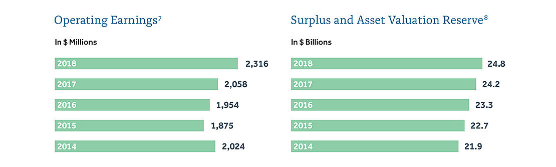 Operating Earnings & Surplus charts