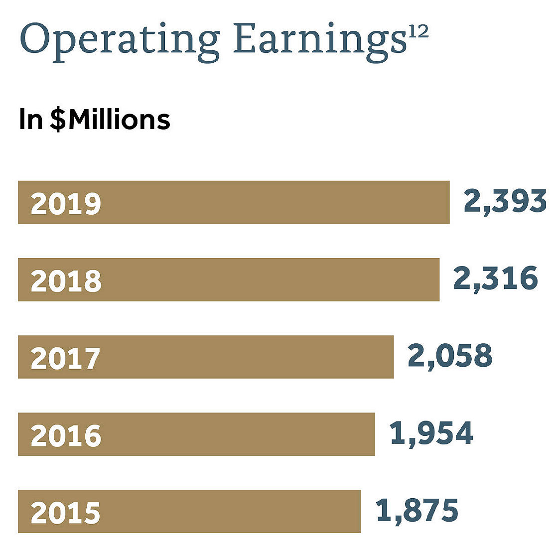 Operating Earnings