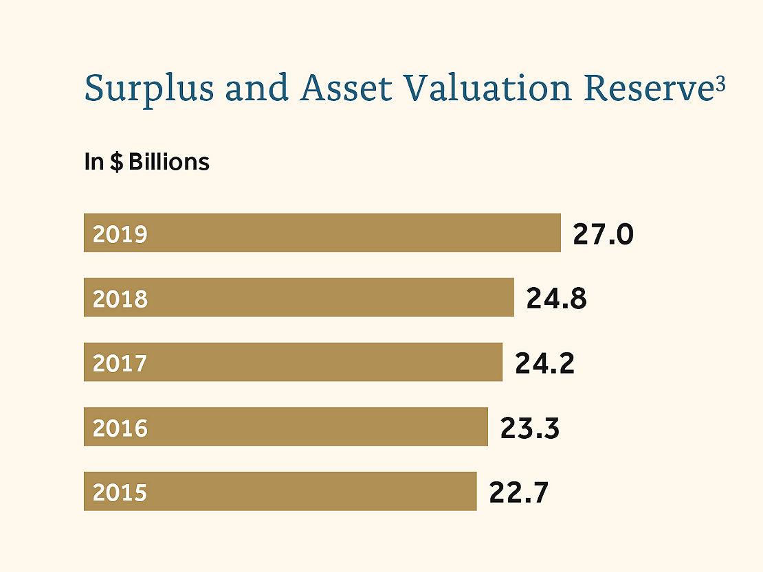 Surplus Asset Valuation Reserve Chart