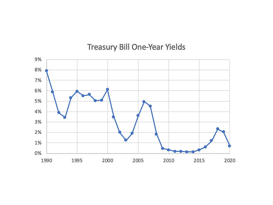 one-year yields