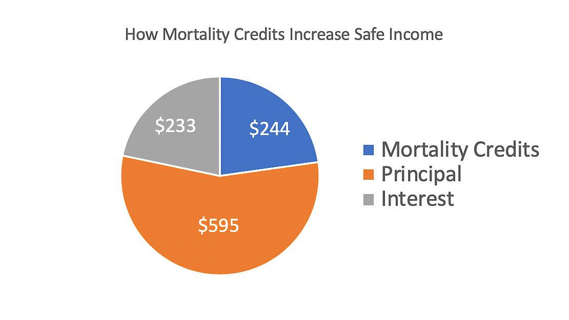 mortality-safe-income