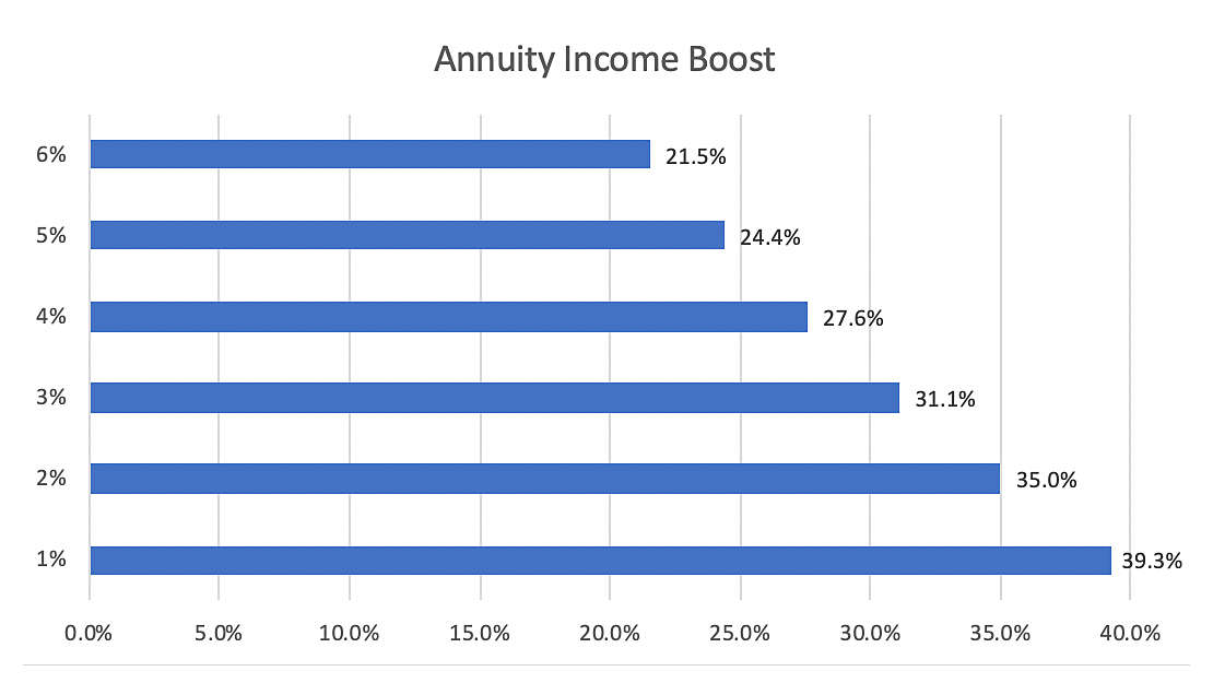 annuity income boost